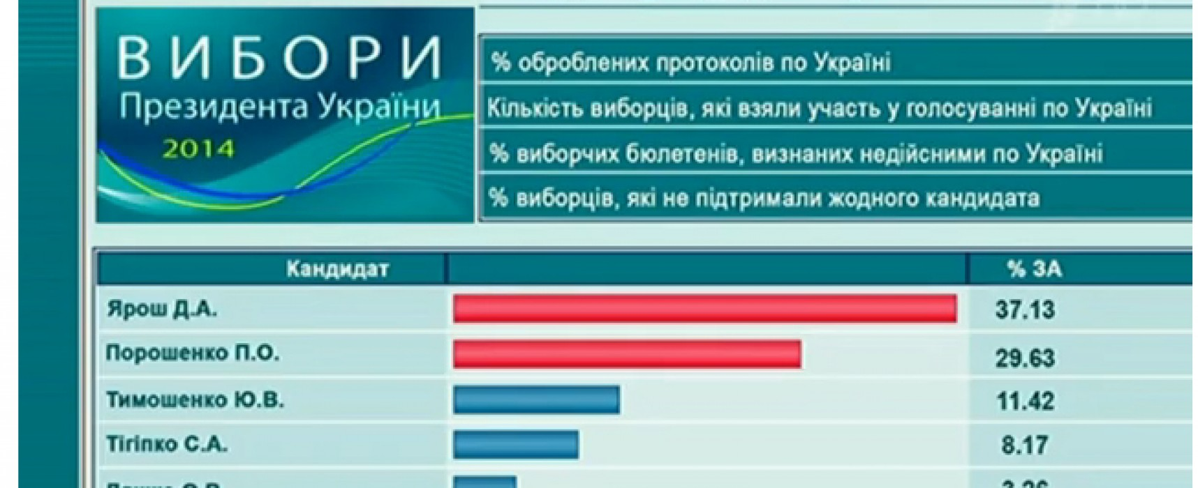 Russian First channel informed of Yarosh Victory in Ukraine's Presidential Elections