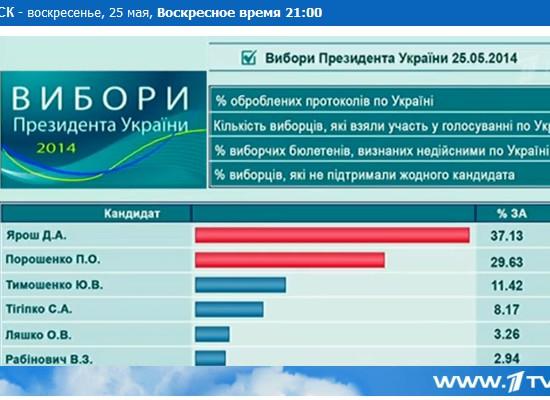 Первый канал рассказал россиянам о победе Яроша на выборах президента Украины