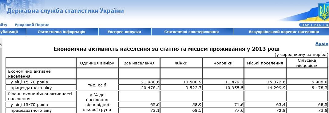 Скриншот сайта Госкомстата Украины