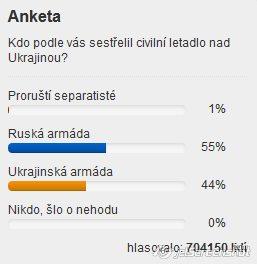 Результаты опроса в Чехии на 24 июня 2014 года