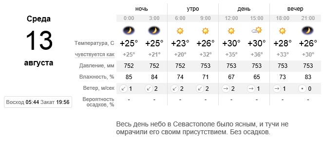 Сайт Sinoptik.ua
