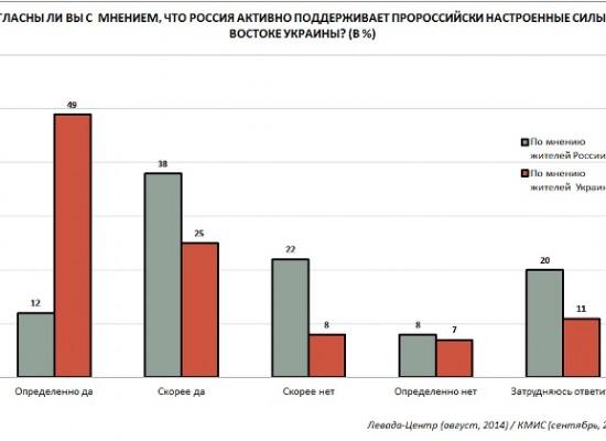 50% россиян уверены, что Россия поддерживает сепаратистов на востоке Украины — опрос