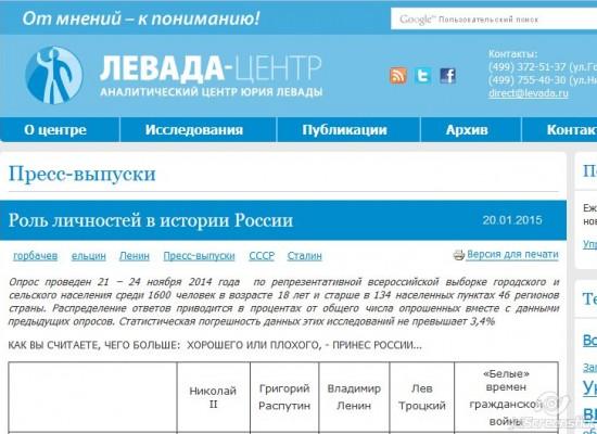 Роль личностей в истории России — исследование Левада-Центра