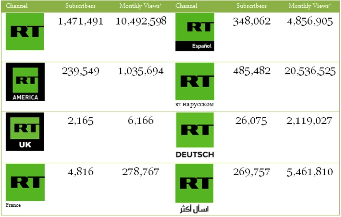 RT Russian Percentage of Videos Posted and Total Views Data: quintly.com; Figure Elizabeth Nelson