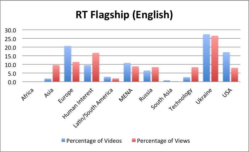 RT video English