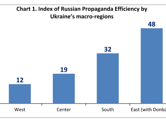 Index of Russian propaganda efficiency
