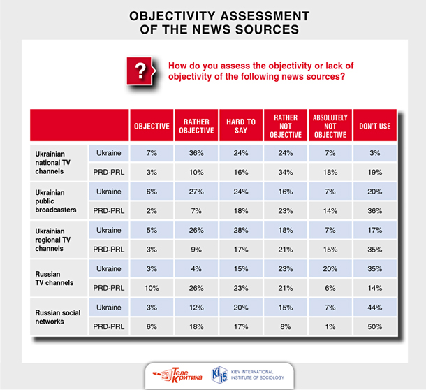 10_objectivity_assessment