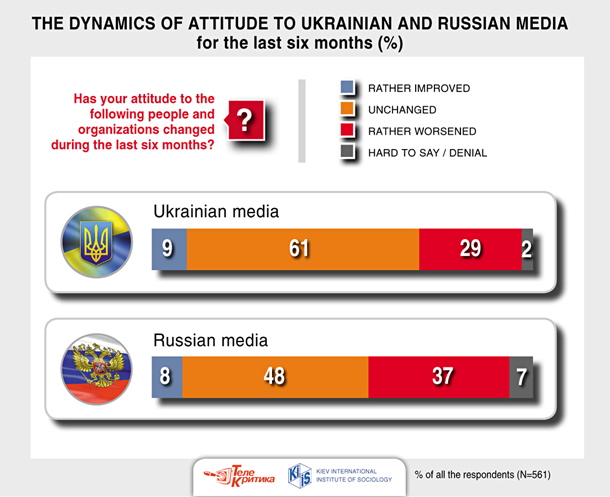 11_the_dynamics_of_attitude_to_ukrainian_and_russian_media_