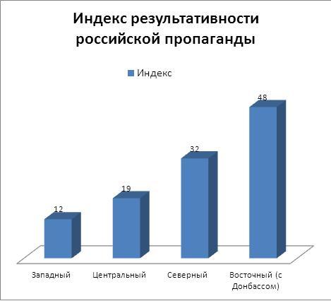 индекс результативности российской пропаганды