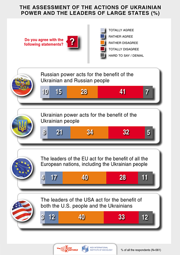 25_the_assessment_of_the_actions_of_ukrainian_power_