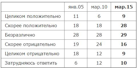 Сталин и его роль в истории страны   Левада Центр1