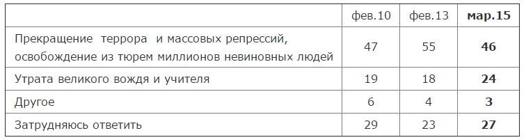 Сталин и его роль в истории страны   Левада Центр3