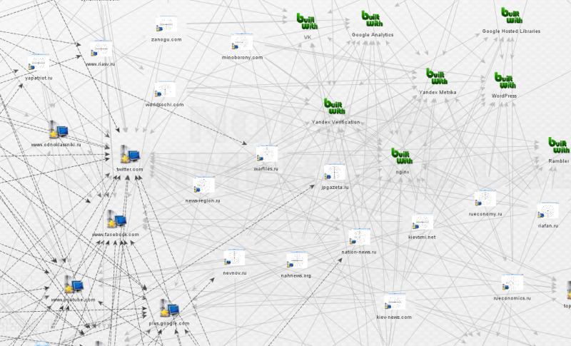 Совместное использование аккаунтов Google Analytics, серверного ПО и соцсетей сайтами. [Полный размер 1 2].