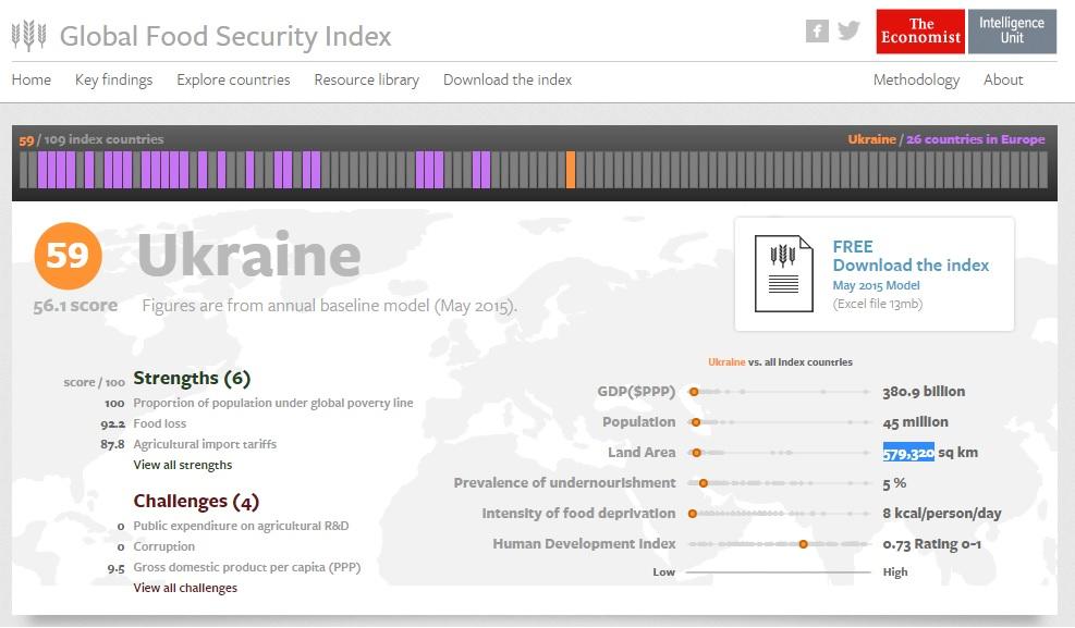 Скриншот сайта foodsecurityindex.eiu.com
