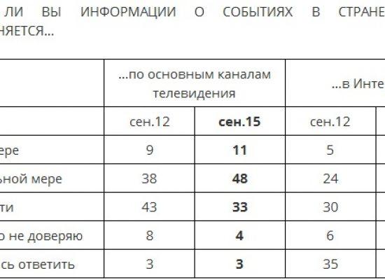 Левада-Центр: Доверие к СМИ