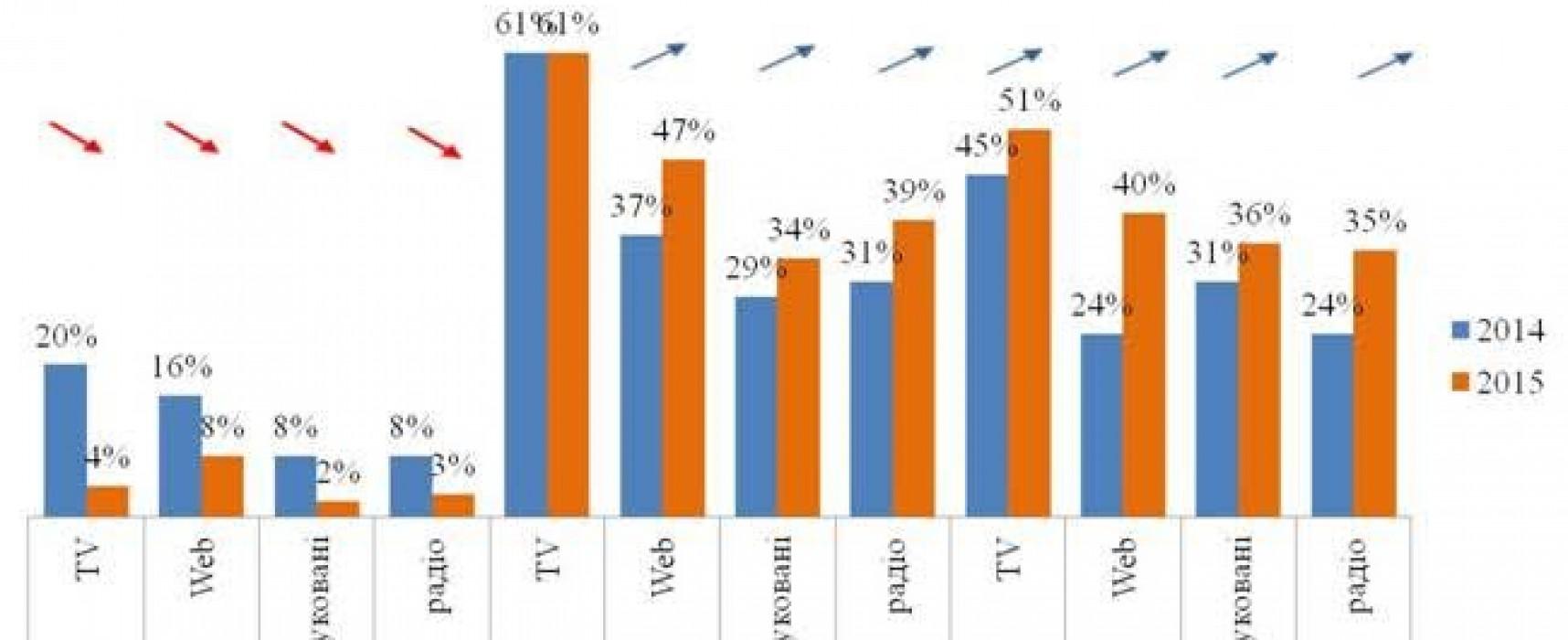 Украинцы постепенно отказываются от потребления российских СМИ