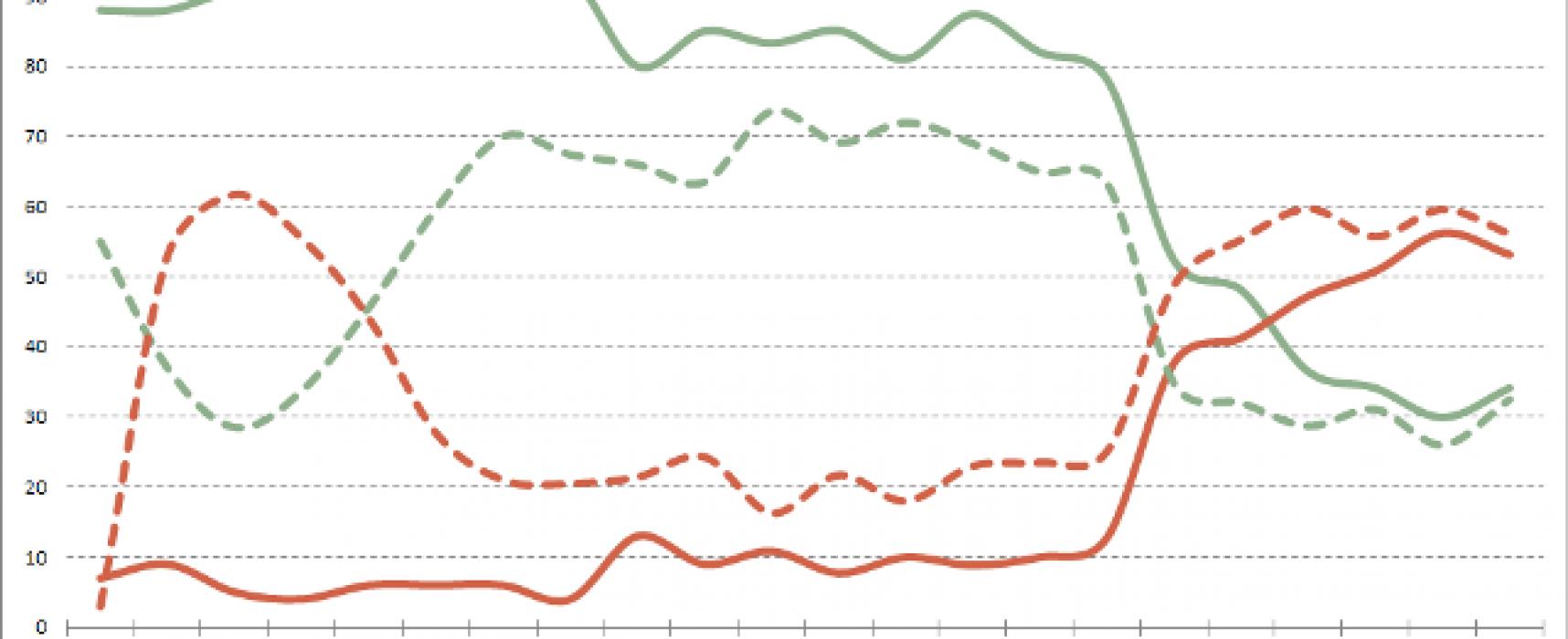 Российско-украинские отношения в зеркале общественного мнения: сентябрь 2015