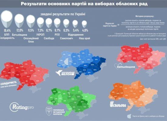 Путин преувеличил результаты Оппозиционного блока на выборах