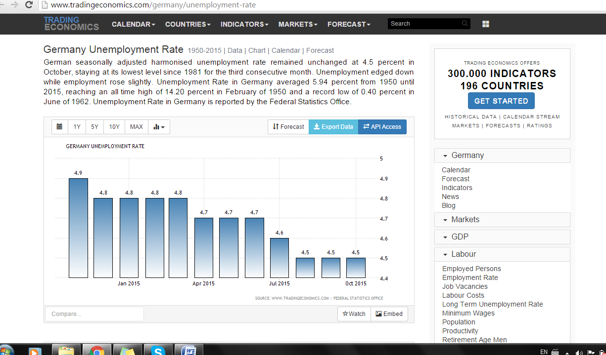 Скрин сайт Trading Economics с данными безработицы в Германии