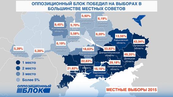 Como el Bloque de oposición mostró sus resultados http://opposition.org.ua/