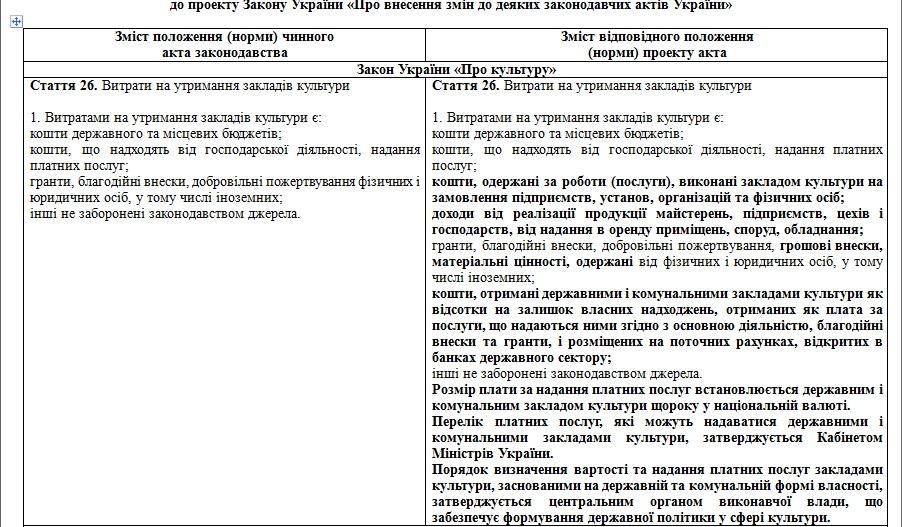 Часть Сравнительной таблицы к проекту закона №3628