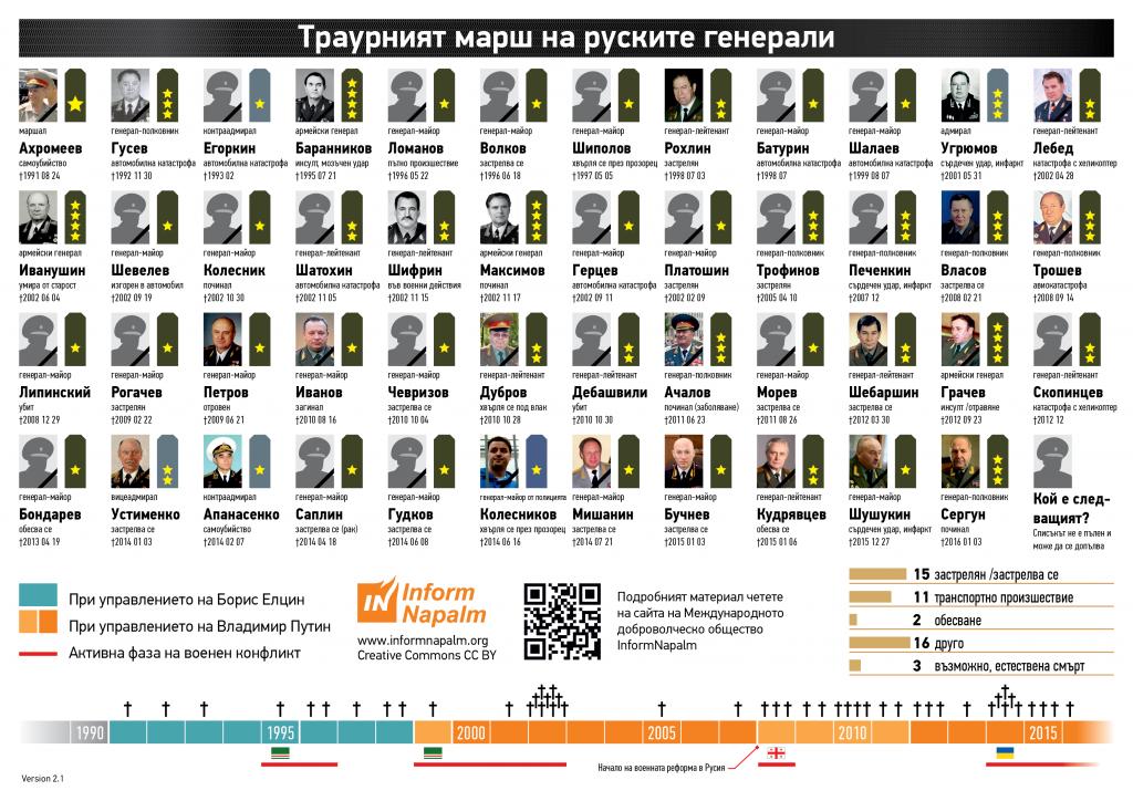 Инфографика - InformNapalm