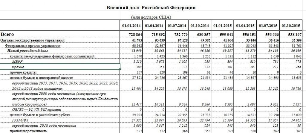 Данни на Централната банка на Русия