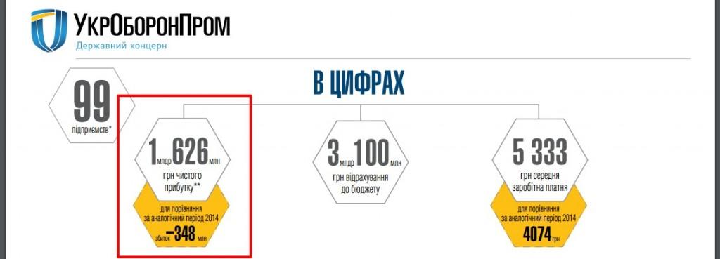 Скриншот сайта ukroboronprom.com.ua