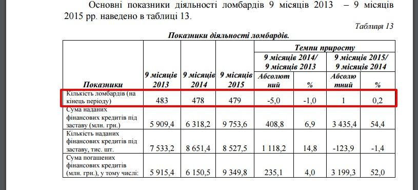 Итоги деятельности финансовых компаний, ломбардов и юридических лиц (лизингодателей) за 9 Луну в 2015 году / Скриншот сайта http://nfp.gov.ua/