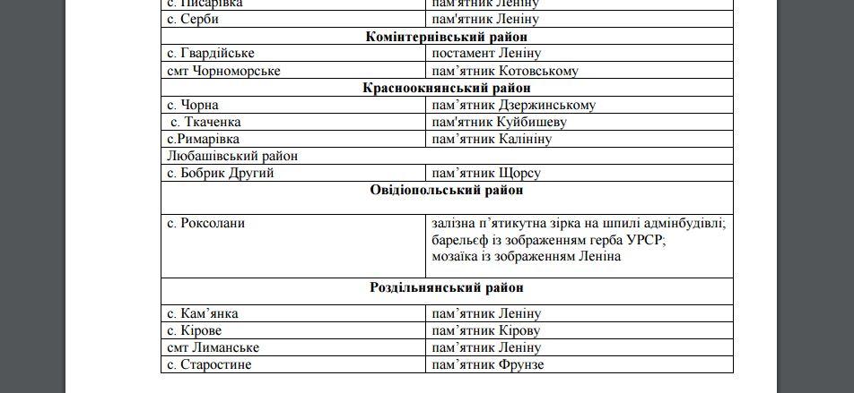 Website screenshot du site de l'administration d'État régionale (Odessa)