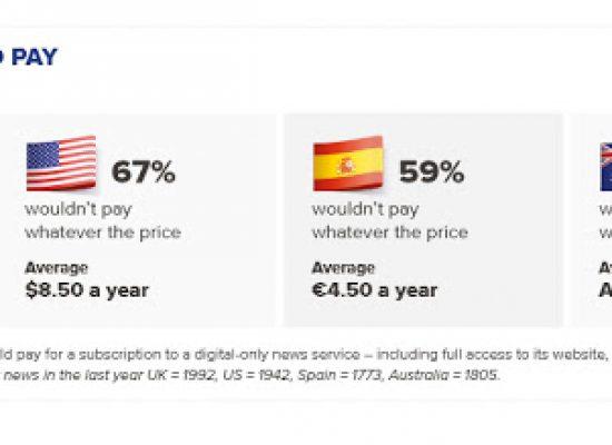 Los medios españoles, los menos creíbles de Europa y los segundos por la cola en el mundo, según un estudio de la Universidad de Oxford