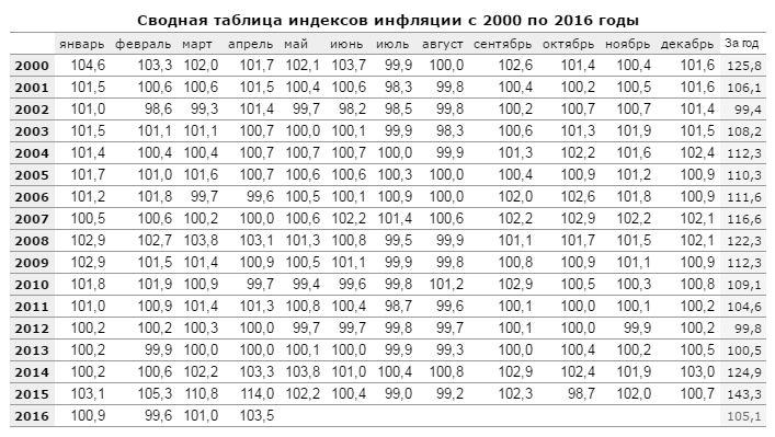 Indice de inflación