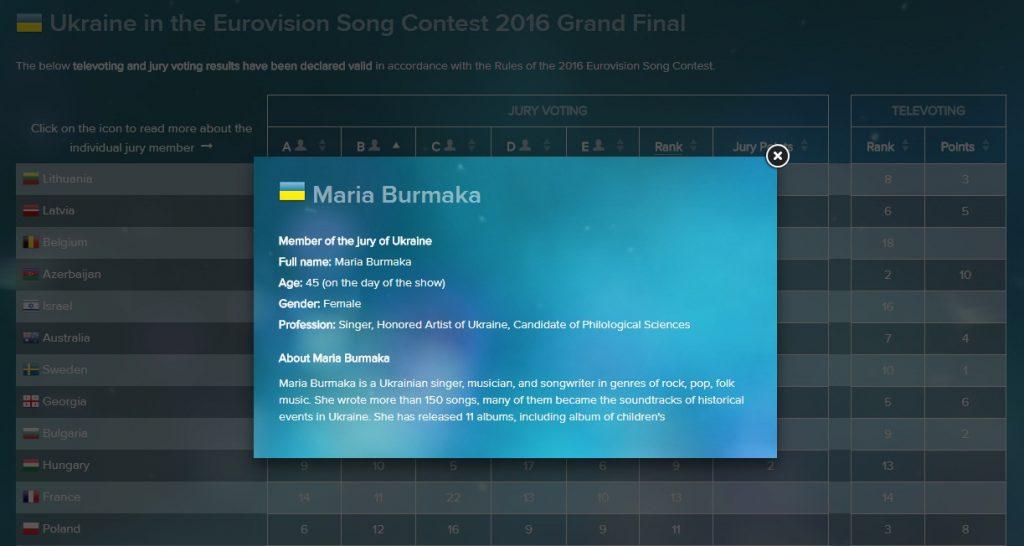 Ejemplo de la biografía de una miembro del jurado ucraniano, Maria Burmaka, eurovision.tv