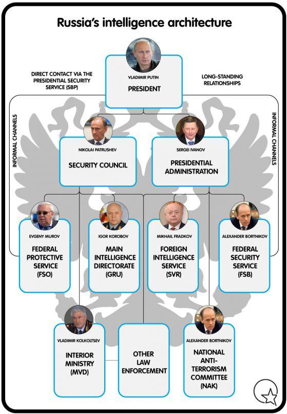 Структурата на руското разузнаване според Марк Галеоти/Източник: сайтът ecfr.eu