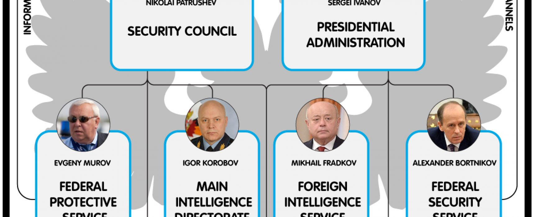 Putin's hydra: Inside Russia's intelligence services