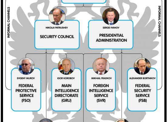 Putin's hydra: Inside Russia's intelligence services