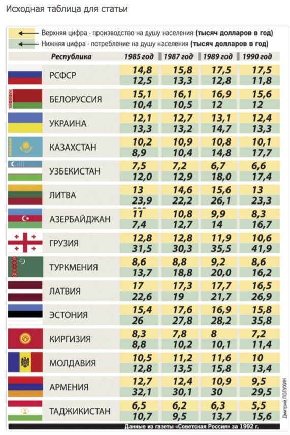 Tableau publié par le journal «Sovetskaya Rossiya» (1992)