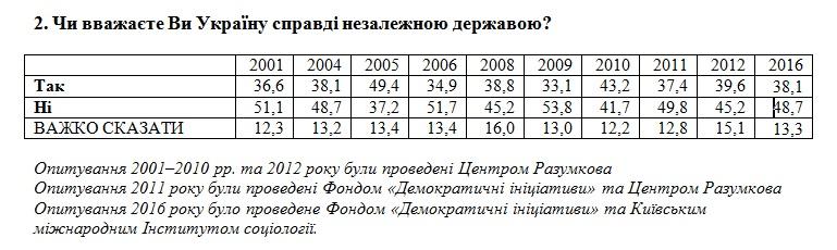 """Данные соцопросов 2001-2016 годов """"Считаете ли Вы Украину действительно независимым государством"""""""