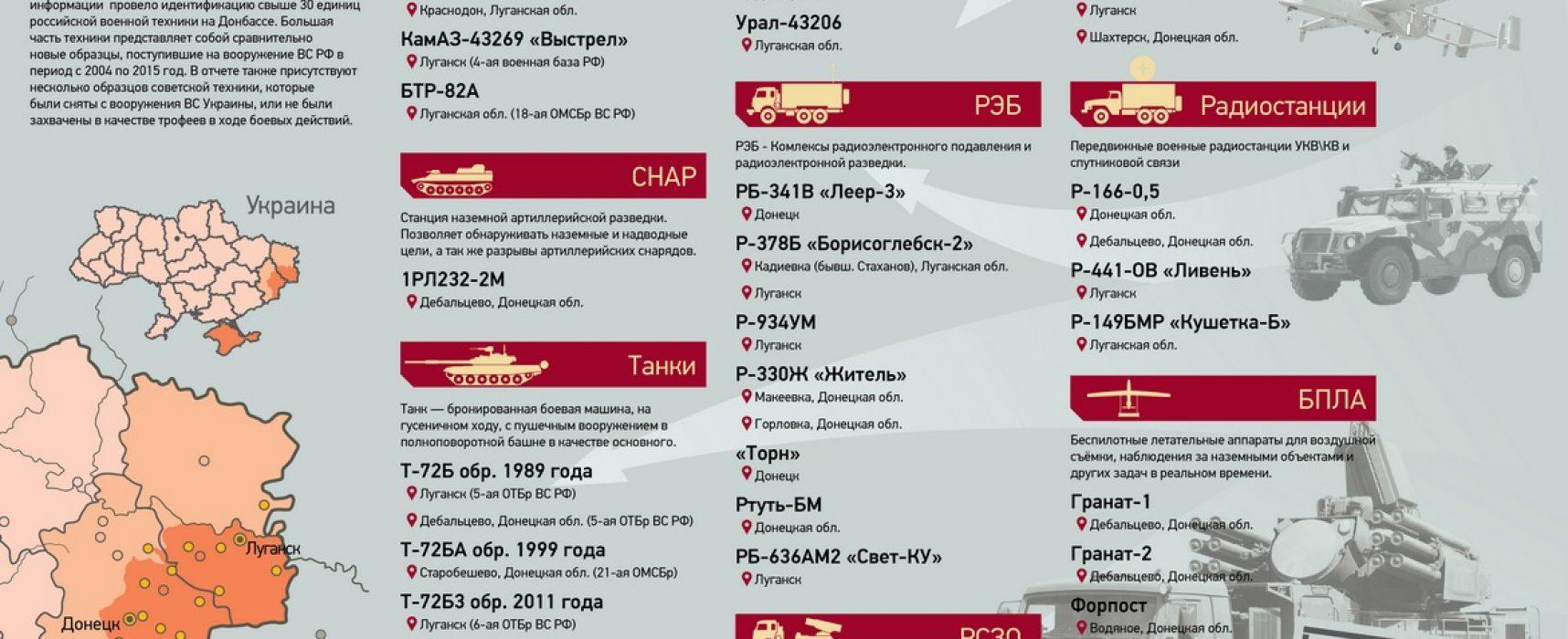 База данных и видеографика новейшего вооружения ВС РФ на Донбассе