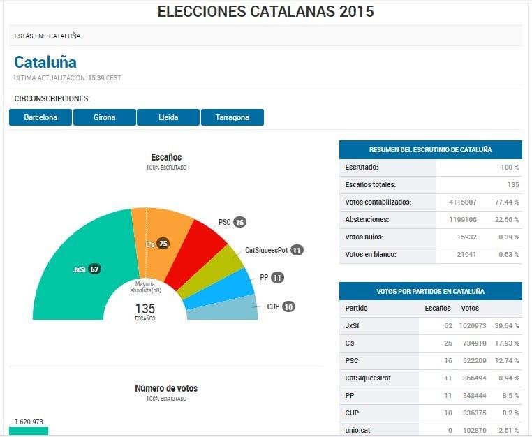 Результаты парламентских выборов в Каталонии в 2015, El País