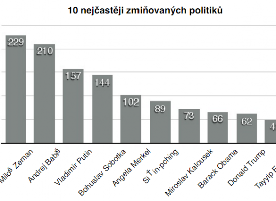 Research Report: Analysis of Manipulation Techniques on Selected Czech Websites