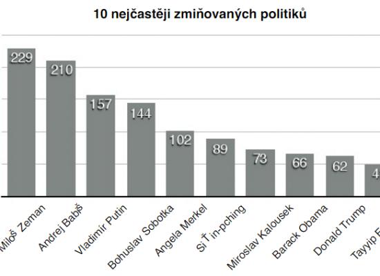 Výzkumná zpráva: Analýza manipulativních technik na vybraných českých serverech