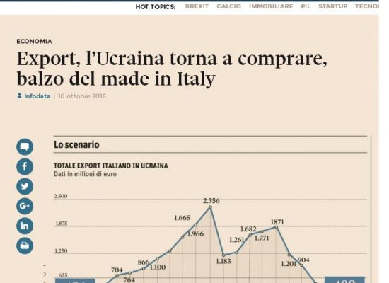Export, l'Ucraina torna a comprare, balzo del made in Italy