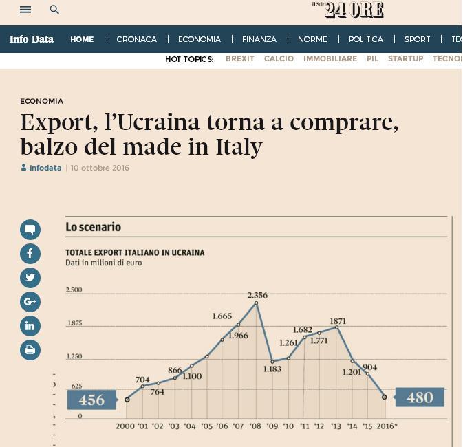 Export italia ucraina