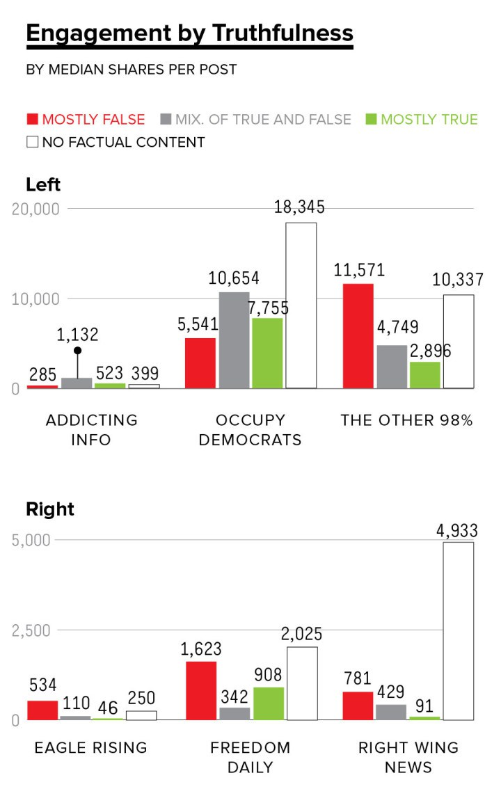 Graph courtesy of BuzzFeed News