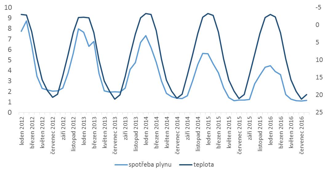 Ukrajinská měsíční spotřeba zemního plynu (mld. m3, levá osa) a průměrná měsíční teplota v Kyjevě (stupně Celsia, pravá osa, obrácené hodnoty!), pramen: Ministerstvo energetiky a uhlí (Ukrajina), CustomWeather (via Bloomberg)