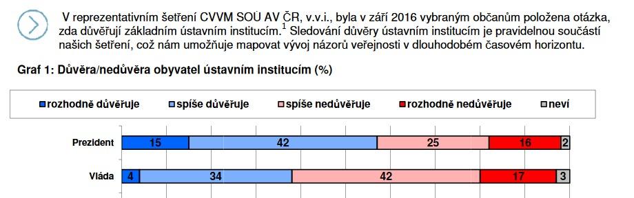 Screenshot of the website cvvm.soc.cas.cz