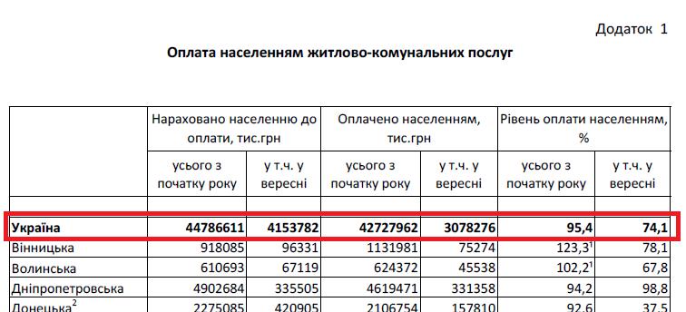 Данные с ukrstat.gov.ua