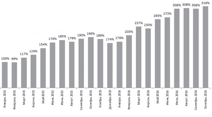 Динамика количества вакансий по Украине на сайте rabota.ua Данные за январь 2015 года приняты за точку сравнения (100%)