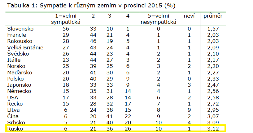 Screenshot cvvm.soc.cas.cz